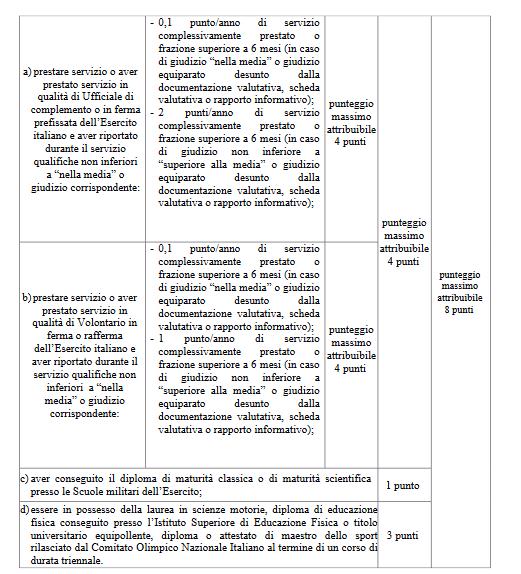 Titoli brevetti Concorso Marescialli Esercito tabella